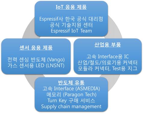 idk-product-k